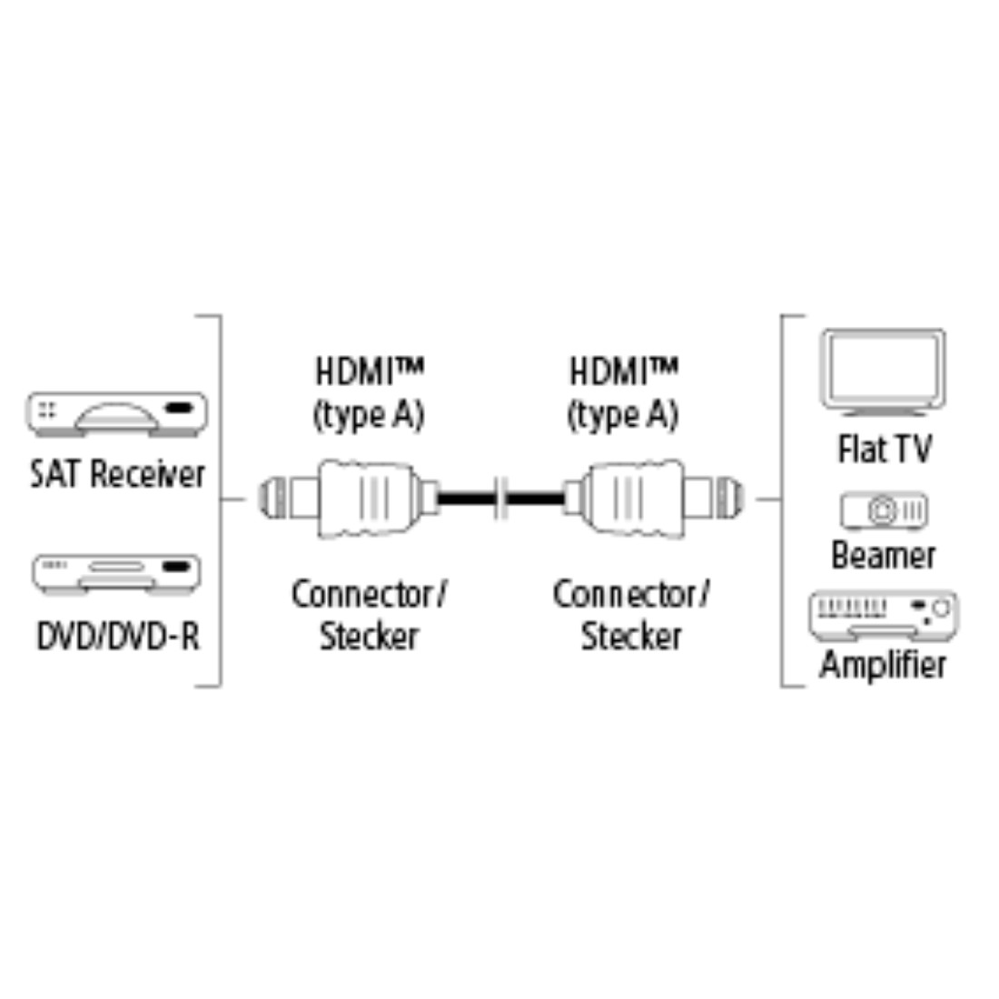 stx High-Res Line Drawing - Hama, Câble HDMI™ haute vitesse, mâle - mâle, Ethernet, 5m
